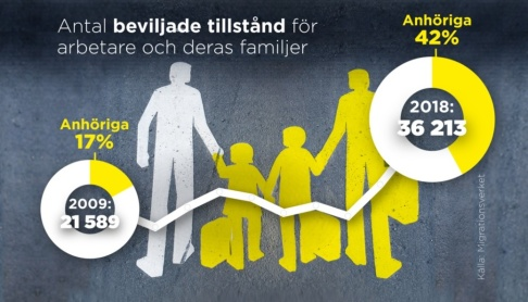 Petra Frid/TT Allt fler anhöriga följer med personer från länder utanför EU som fått arbetstillstånd i Sverige.