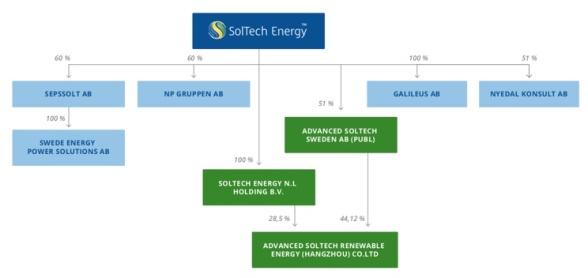 Källa: SolTech Energy Sweden, emissionsprospekt maj 2019.