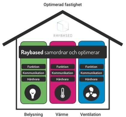 Bildkälla: Raybased, prospekt företrädesemission februari 2019. Raybased system samordnar styrningen av alla fastighetens funktioner, villket minskar investeringskostnader, effektiviserar styrningen, optimerar fastighetens funktionalietet och sänker driftskostnader.