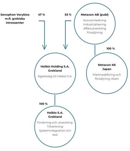Organisation Metacon. Källa Metacon.se, prospekt företrädesemission april 2019. Ägandet i Helbio har ökat lite sedan dess.