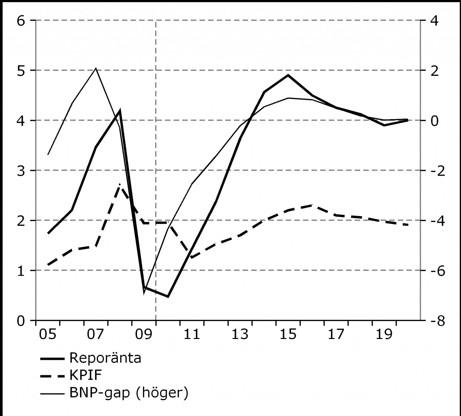 Makroutvecklingen i sammandrag. Procent, årlig procentuell förändring resp procent av potentiell BNP. Källa är SCB, Riksbanken och KI. På diagrammet ser vi ett positivt BNP-gap from 2013 som toppar 2015. Reproräntan är då nästa fem procent.  Bild publicerad med Konjunkturinstitutets tillåtelse.