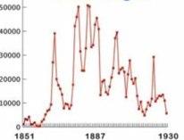 Utvandringen åren 1851 - 1930.