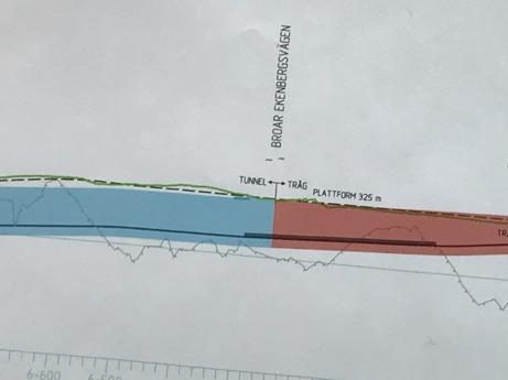 Ovan: Läget är Ekensbergsbron och den svarta linjen visar den föreslagna perrongsträckningen 325 meter lång. Ekensbergsbroarna utgör gräns mot Solna. Som framgår ligger nästan 90 % på solnamark och i tråg, dvs nerförsbacken till tunnelnivån. Tunneln är blå. Tråget eller nerförsbacken är röd.