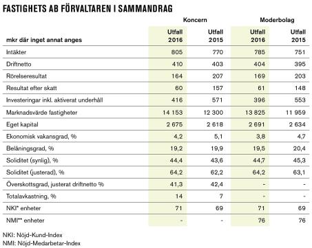 De kommersiella lokalerna utgjorde 15,5 % av koncernomsättningen. Sammandraget från Förvaltarens åsredovisning 2016