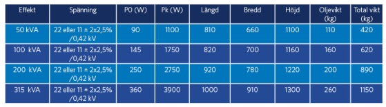 Självskyddade (TPC) distributionstransformatorer