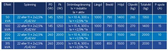 Självskyddade (TPC) distributionstransformatorer med P-spole