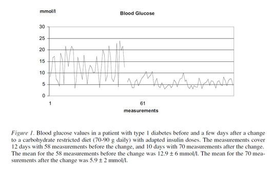 bild lånad från Kostdoktorn.se och visar den stora förbättring av blodsocker man kan se efter bara ett par dagar