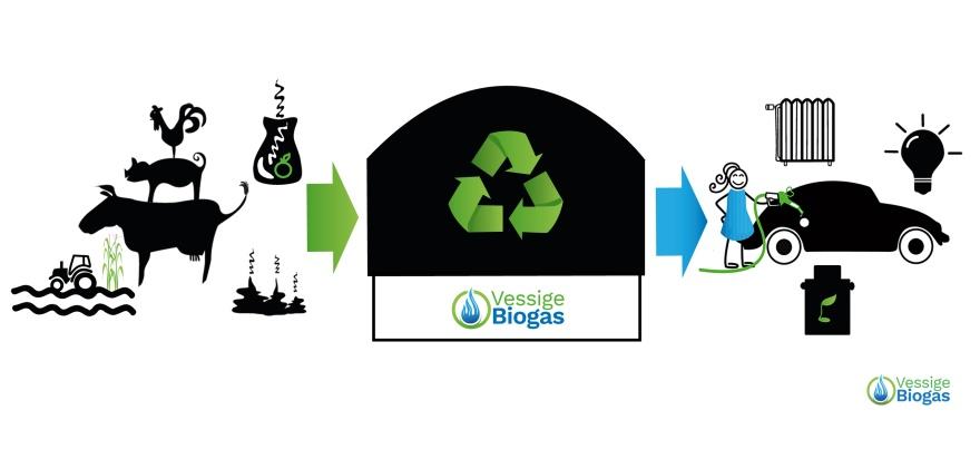 Vad är biogas? Klimatsmart energi från Vessige Biogas i Falkenberg, Halland