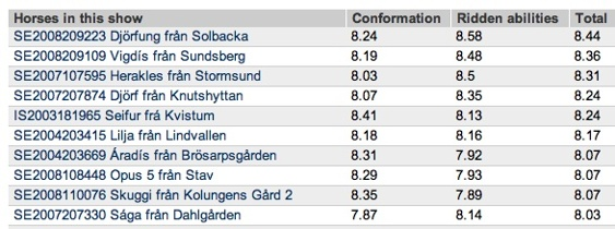 De 10 högst bedömda vid avelsbedömningen på Halmstads travbana den 7-9/6. Domare: Johannes Hoyos, Österike; John Siiger Hansen, Danmark och Hallgrimur Svein Sveinsson Island.