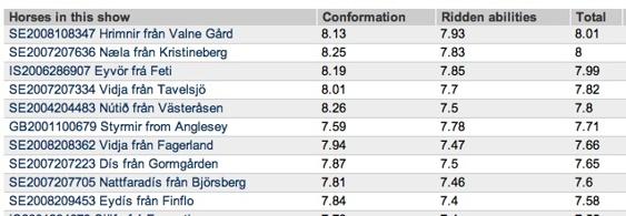 De 10 högst bedömda vid avelsbedömning på Wången den 8-9/6. Domare: Nina Bergholz Sverige, Gudni Augustsson Sverige och Elsa Albertsdottir Island.