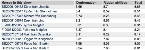 De 10 högst bedömda på Sundbyholm den 24-26/5. Domare: Rebecka Frey Sverige, Thorvaldur Kristjansson Island och Marlise Grimm Tyskland.