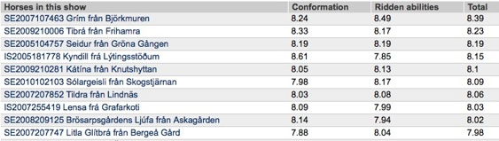De 10 högst bedömda hästarna på Sundbyholm, domare: John Siiger Hansen, Sigbjörn Björnsson och Nina Bergholtz.