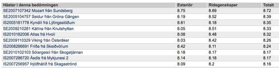 De 10 högst bedömda hästarna vid Avelschampionatet den 26-28/6. Domare , Guðni Àgústsson och Nina Bergholtz.