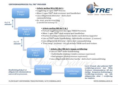 Certifieringsprocess till TRE® Instruktör