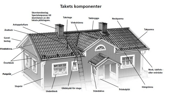 Mät upp ditt tak