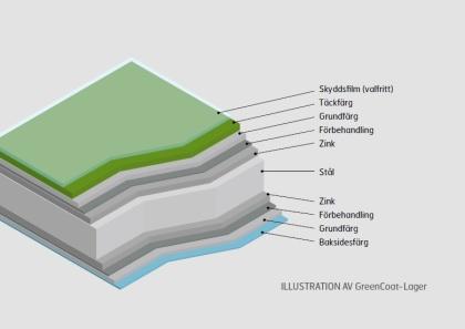 GreenCoat uppbyggnad