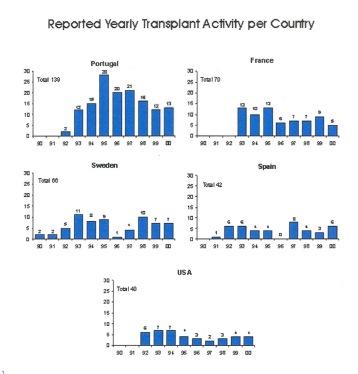 Genomförda transplantationer - år och land