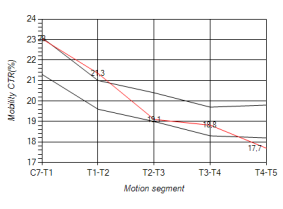 SEGMENTAL MOBILITY RELATED TO THE TENSION TYPE.