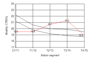SEGMENTAL MOBILITY RELATED TO THE COMPRESSION TYPE.
