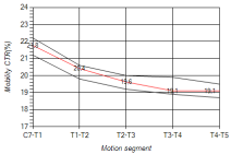 OVER OR UNDER 19.1 IN  T3-4 PREDICTS TENSION OR COMPRESSION.