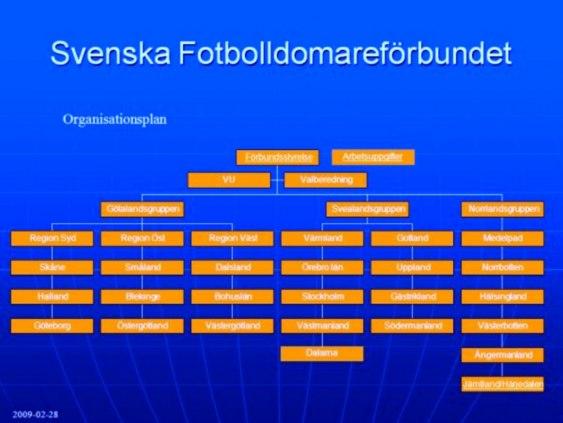 Svenska Fotbolldomareförbundets organisationsplan.