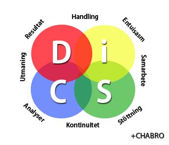 Disc-beteende