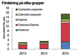 Djurplankton Tjörnarpssjön Oktober 2013, och Augusti 2014 & 2015