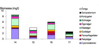 En stark minskande trend av växtplankton (alger) i Tjörnarpssjön 2014-2017. Sjön fick GOD status på cyanobakterier 2017.  Fortfarande förbättras vattenkvalitén efter avslutat reduktionsfiske 2015.