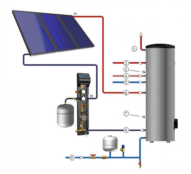 1. Solfångare/varmvattenberedare