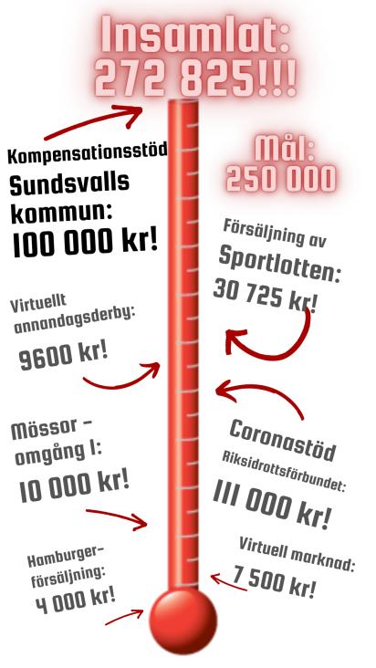 Följ oss i vårt mål att nå det ekonomiska tappet från inställd Selånger Marknad.