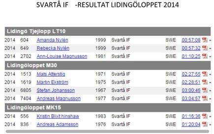 Noa Magnusson Svartå IF deltog i Barn t.o.m 6år