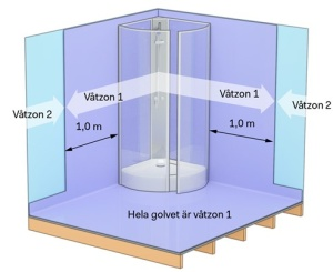 Våtzon badrum - Hembad