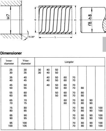 Dimensionerlindade härdade stålbussningar