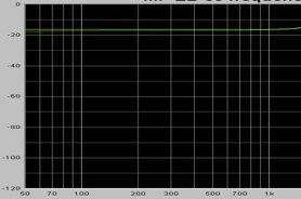Musical Fidelity EB 50 frekvenskurva