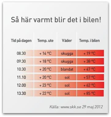 Sollentuna Veterinärklinik - Varma bilar - En dödsfälla!