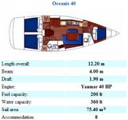 Oceanis 40 (Grekland, Italien, Frankrike, Malta)