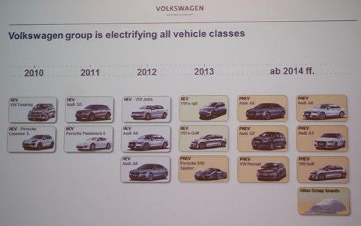 Volkswagens elbilar