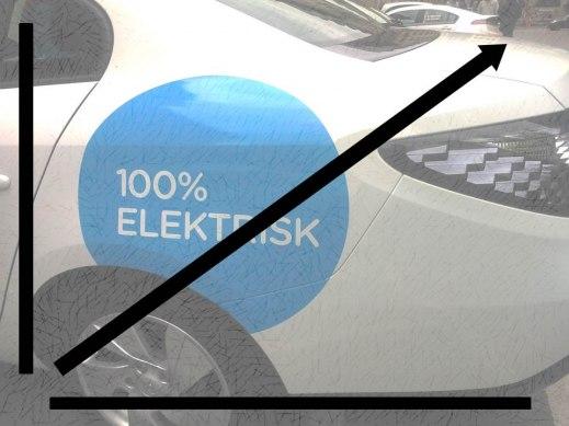 Rekordökning av antal elbilar