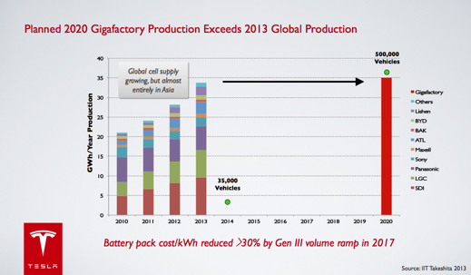 Batteriutveckling enligt Tesla