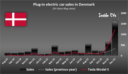 Diagram från insideevs.com försäljning av Plug-In bilar i Danmark 2016
