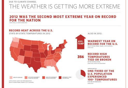 2012 var det varmaste året i USA