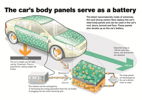 Volvo försöker ersätta elbilens batteri med nanomaterial