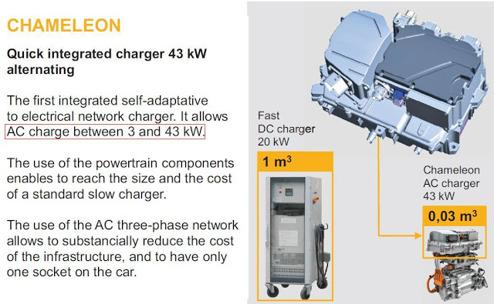 Renault Zoe utnyttjar komponenterna i bilen drivlina för att skapa en mycket kompakt laddkrets