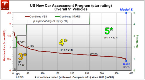 7% risk att skadas i en Model S