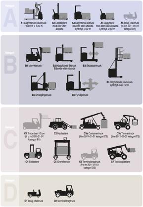 A, B, C & D-truckar