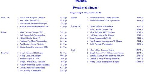 Resultatlista med pristagarna, saxat ifrån Flugans hemsida