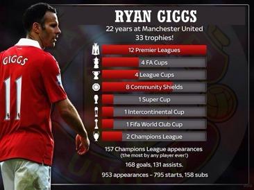 Ryan Giggs meriter.