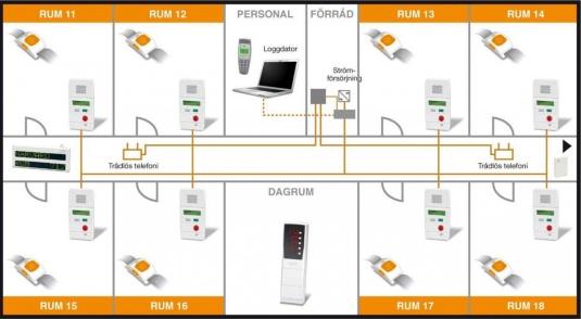 NOCAB Säkerhet installerar trygghetslarmsystem 5000 till omsorgsförvaltningen i Hässleholm, Skåne.