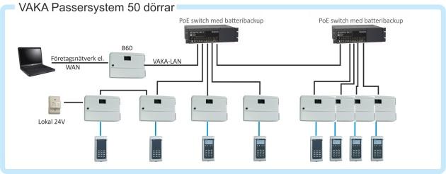 NOCAB Säkerhet AB i Malmö installerar Axemas passersystem Vaka