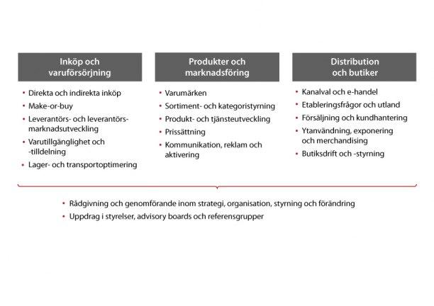 Exempel på på tjänster inom konsumentvaror och detaljhandel
